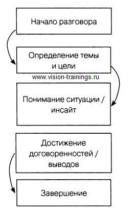 структура коуч сессии