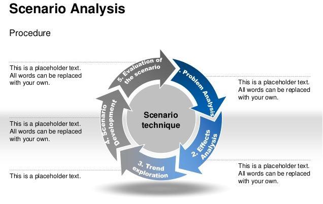 тренинги и консалтинг по сценарному анализу