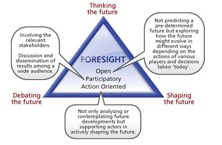 Форсайтинг стратегическое видение