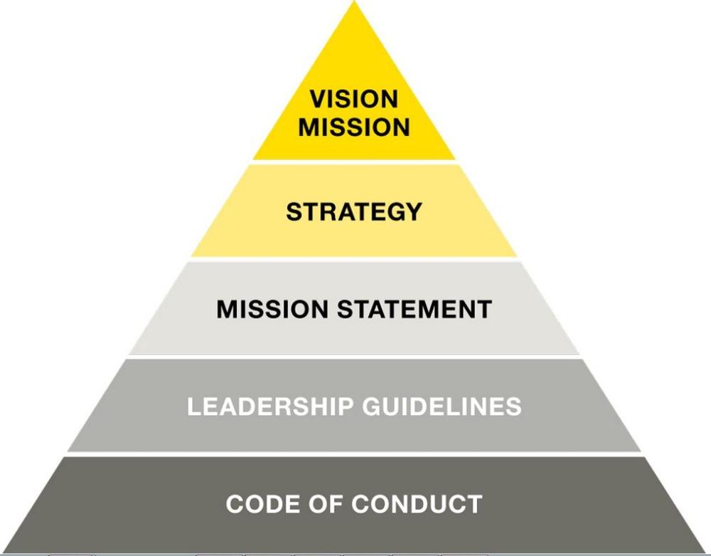 Определение Миссии организации: Выбор Миссии